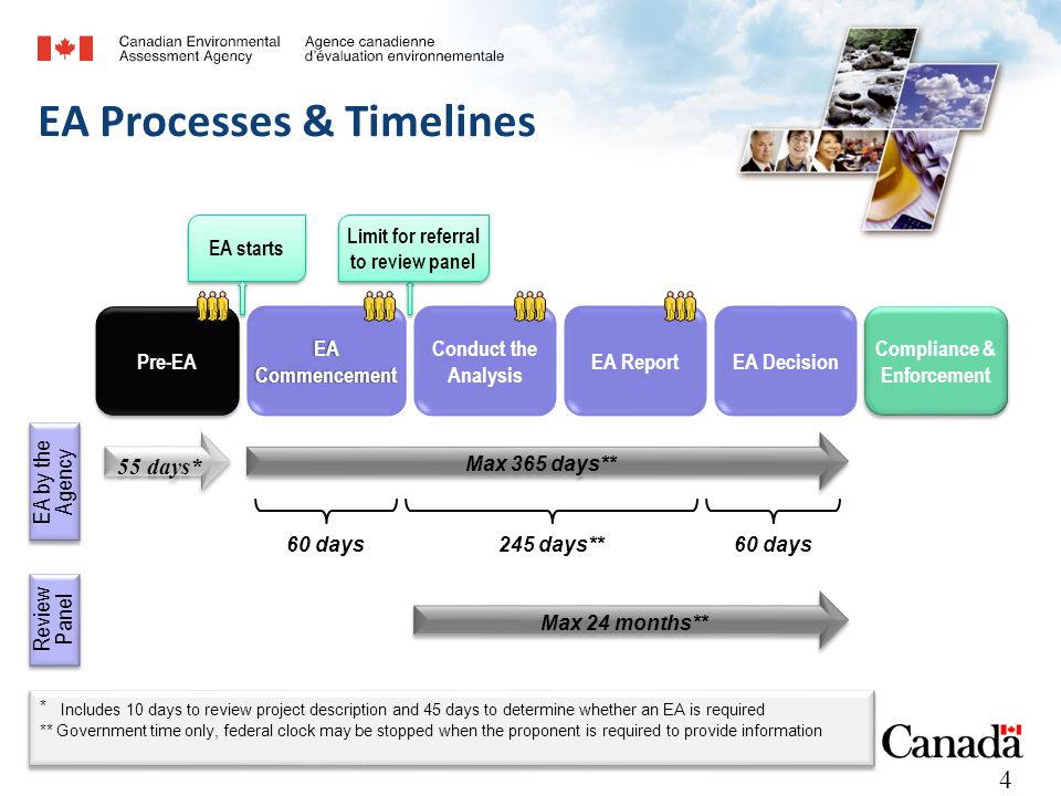 4 EA Processes & Timelines Pre-EA 55 days* EA Commencement Conduct the Analysis EA ReportEA Decision Compliance & Enforcement 60 days 245 days** 60 days Max 24 months** Review Panel EA by the Agency EA starts Limit for referral to review panel Max 365 days** * Includes 10 days to review project description and 45 days to determine whether an EA is required ** Government time only, federal clock may be stopped when the proponent is required to provide information * Includes 10 days to review project description and 45 days to determine whether an EA is required ** Government time only, federal clock may be stopped when the proponent is required to provide information 4