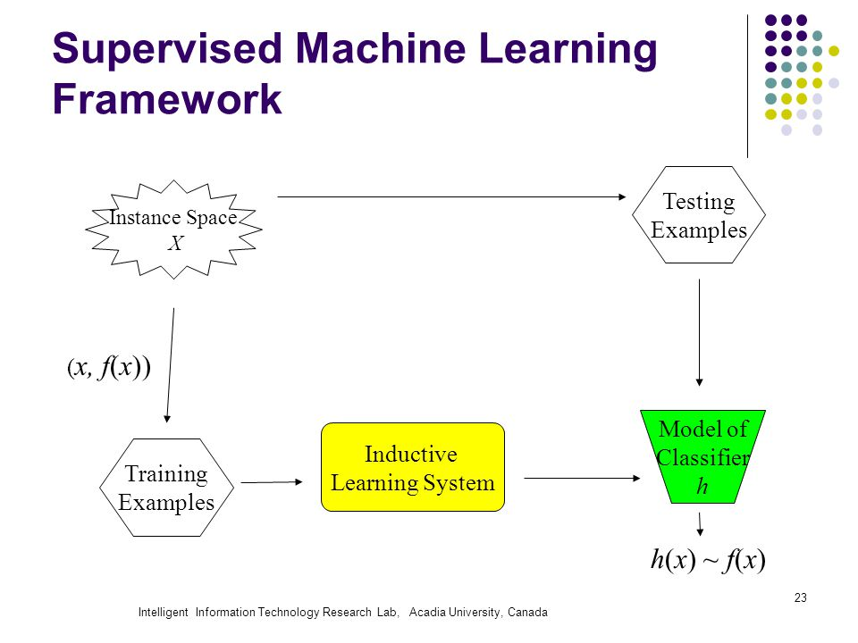 Intelligent Information Technology Research Lab, Acadia University, Canada 23 Supervised Machine Learning Framework Instance Space X Training Examples