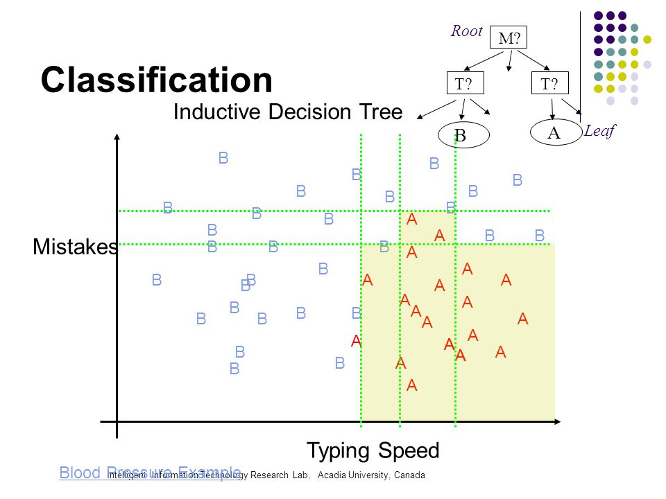 Intelligent Information Technology Research Lab, Acadia University, Canada Classification A B B B B B B B BB B B B B B B B BB B B A A A A A A A A A A A A A A A A A A B B B B B B B B B Inductive Decision Tree A A Mistakes Typing Speed M.