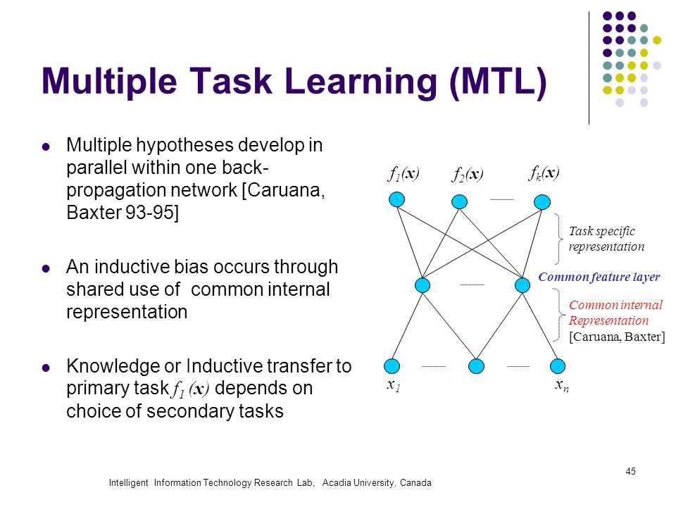 Intelligent Information Technology Research Lab, Acadia University, Canada 45 Multiple Task Learning (MTL) f2(x)f2(x) x1x1 xnxn f1(x)f1(x) Task specific representation Common internal Representation [Caruana, Baxter] Common feature layer fk(x)fk(x) Multiple hypotheses develop in parallel within one back- propagation network [Caruana, Baxter 93-95] An inductive bias occurs through shared use of common internal representation Knowledge or Inductive transfer to primary task f 1 (x) depends on choice of secondary tasks
