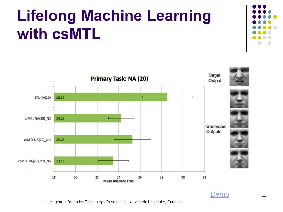 Intelligent Information Technology Research Lab, Acadia University, Canada Lifelong Machine Learning with csMTL 55 Demo