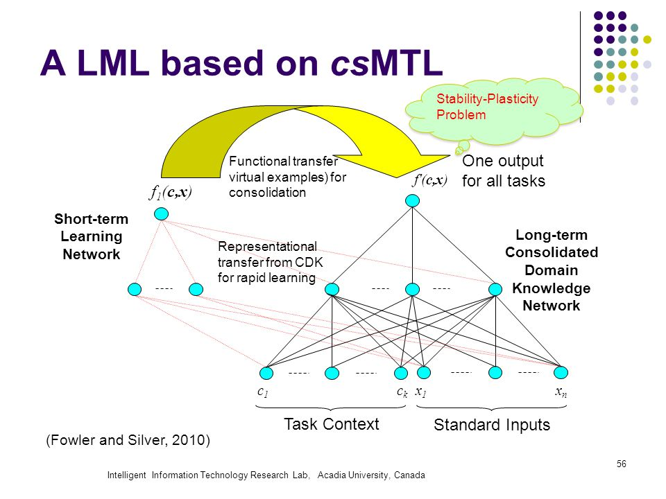 Intelligent Information Technology Research Lab, Acadia University, Canada 56 x1x1 xnxn c1c1 ckck Task Context Standard Inputs Long-term Consolidated Domain Knowledge Network f 1 (c,x) Short-term Learning Network Representational transfer from CDK for rapid learning Functional transfer virtual examples) for consolidation f'(c,x) A LML based on csMTL One output for all tasks (Fowler and Silver, 2010) Stability-Plasticity Problem