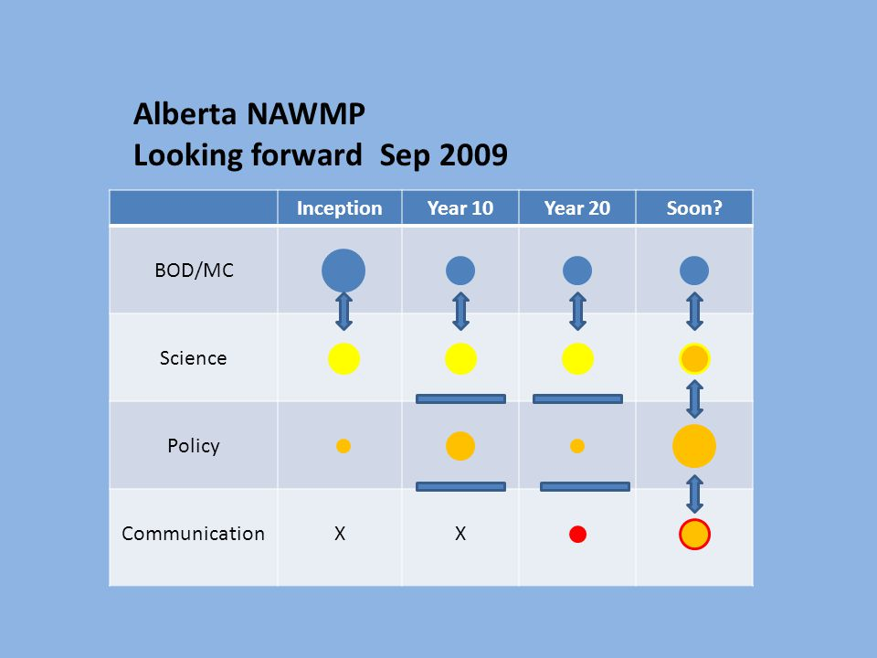 Alberta NAWMP Looking forward Sep 2009 InceptionYear 10Year 20Soon.