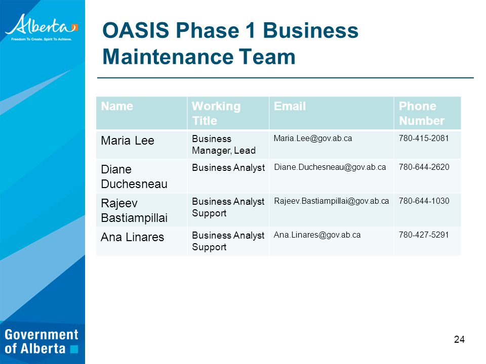 OASIS Phase 1 Business Maintenance Team NameWorking Title EmailPhone Number Maria Lee Business Manager, Lead Maria.Lee@gov.ab.ca780-415-2081 Diane Duchesneau Business Analyst Diane.Duchesneau@gov.ab.ca780-644-2620 Rajeev Bastiampillai Business Analyst Support Rajeev.Bastiampillai@gov.ab.ca780-644-1030 Ana Linares Business Analyst Support Ana.Linares@gov.ab.ca780-427-5291 24