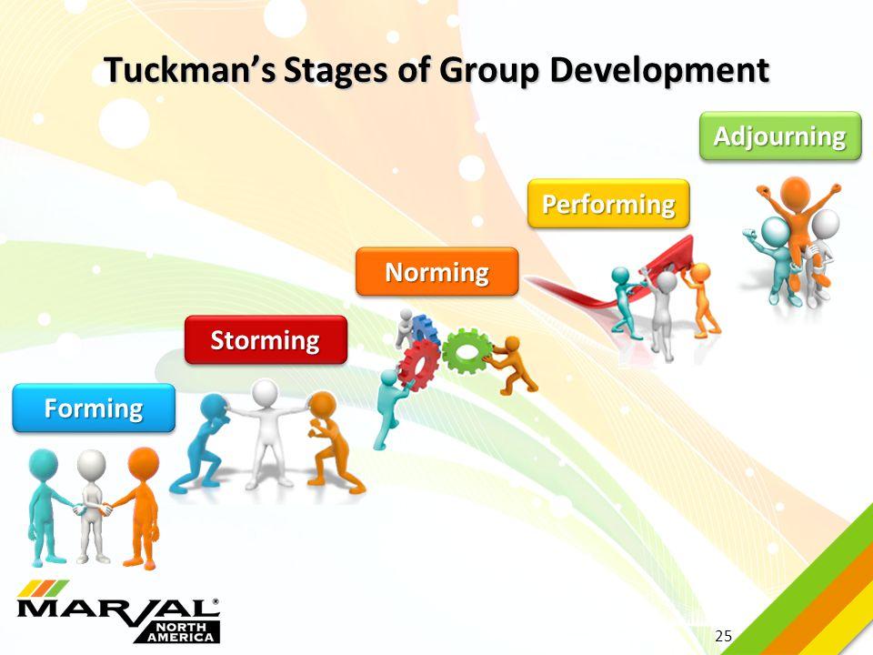 25 Tuckman's Stages of Group Development FormingForming NormingNorming StormingStorming PerformingPerforming AdjourningAdjourning