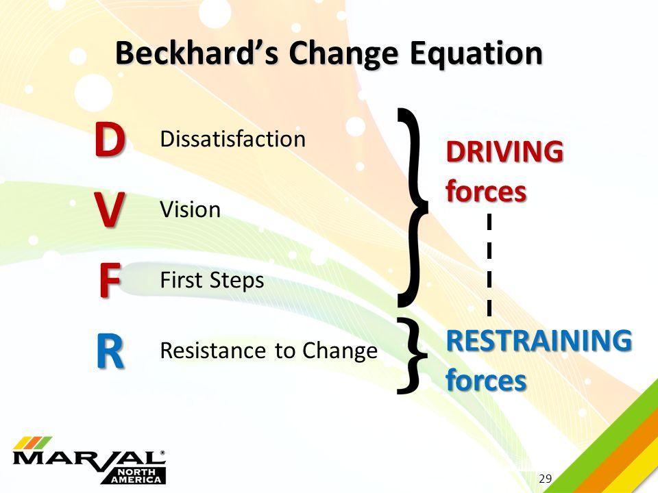 29 Beckhard's Change Equation D V F R Dissatisfaction Vision First Steps Resistance to Change DRIVINGforces RESTRAININGforces