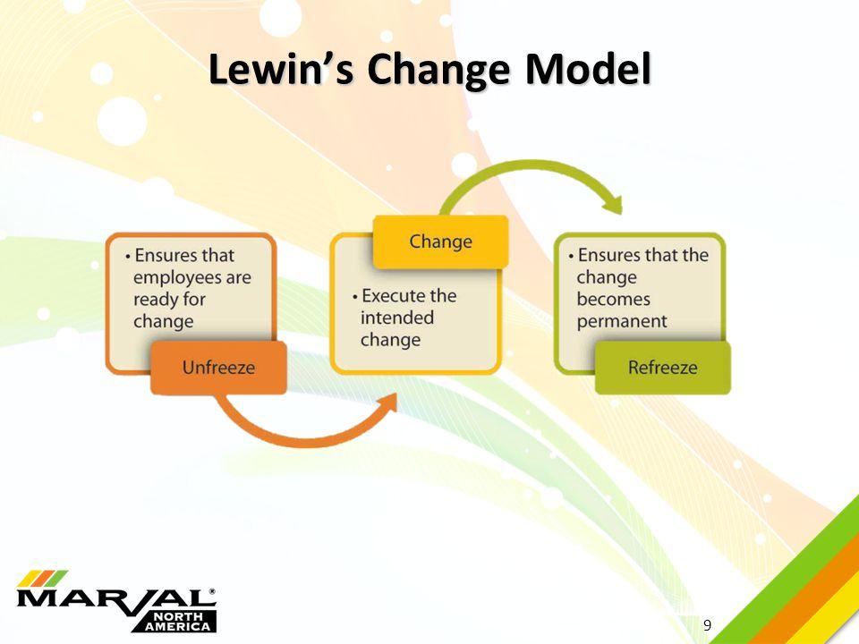 9 Lewin's Change Model