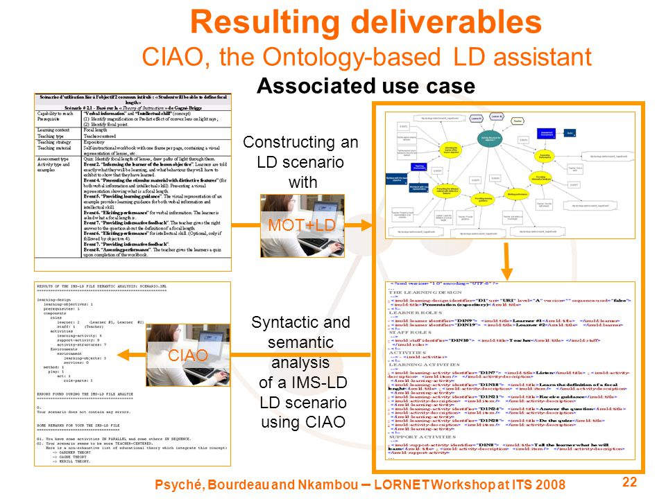 Psyché, Bourdeau and Nkambou – LORNET Workshop at ITS 2008 22 Resulting deliverables CIAO, the Ontology-based LD assistant Associated use case Constructing an LD scenario with Syntactic and semantic analysis of a IMS-LD LD scenario using CIAO MOT+LD CIAO