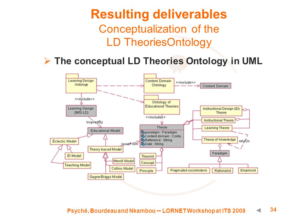 Psyché, Bourdeau and Nkambou – LORNET Workshop at ITS 2008 34 Resulting deliverables Conceptualization of the LD TheoriesOntology  The conceptual LD Theories Ontology in UML