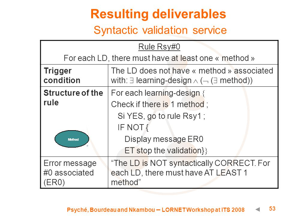 Psyché, Bourdeau and Nkambou – LORNET Workshop at ITS 2008 53 Resulting deliverables Syntactic validation service Rule Rsy#0 For each LD, there must have at least one « method » Trigger condition The LD does not have « method » associated with:  learning-design  (  (  method)) Structure of the rule For each learning-design  Check if there is 1 method ; Si YES, go to rule Rsy1 ; IF NOT { Display message ER0 ET stop the validation}  Error message #0 associated (ER0) The LD is NOT syntactically CORRECT.