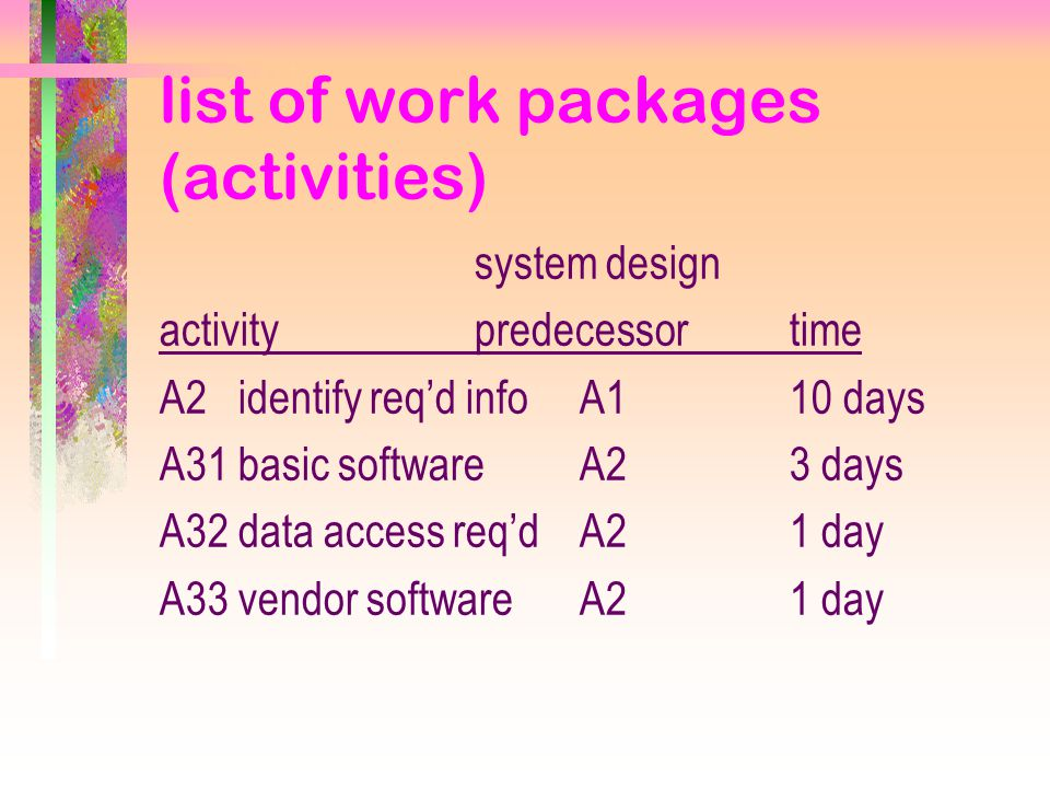 list of work packages (activities) system design activitypredecessortime A2 identify req'd infoA110 days A31 basic softwareA23 days A32 data access req'dA21 day A33 vendor softwareA21 day