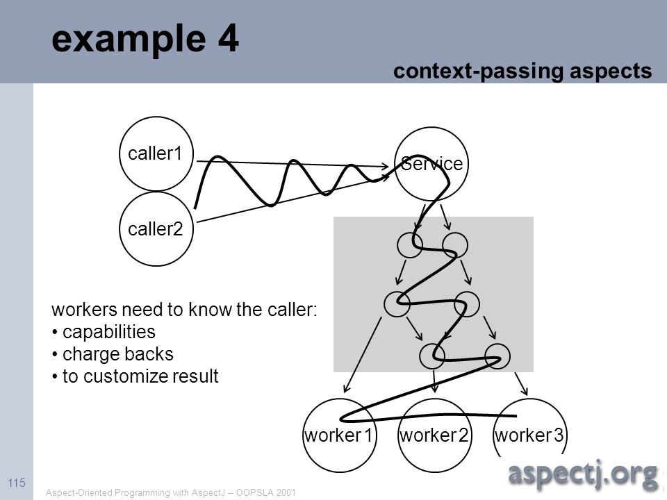 Aspect-Oriented Programming with AspectJ -- OOPSLA 2001 115 example 4 workers need to know the caller: capabilities charge backs to customize result c