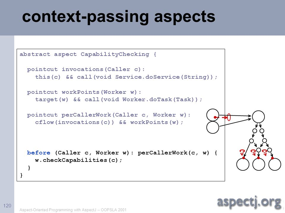 Aspect-Oriented Programming with AspectJ -- OOPSLA 2001 120 abstract aspect CapabilityChecking { pointcut invocations(Caller c): this(c) && call(void