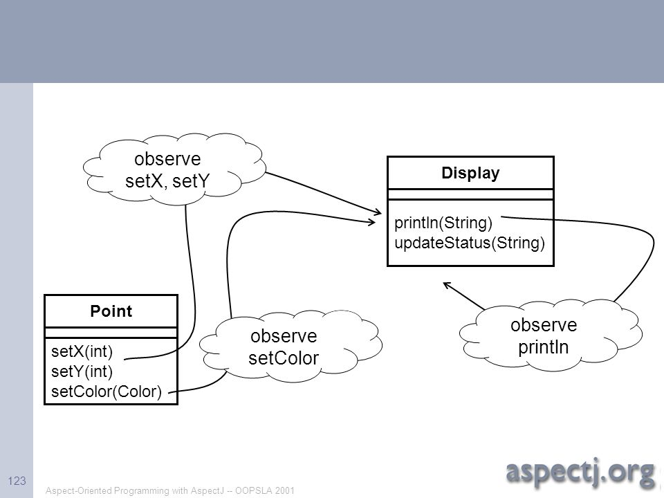 Aspect-Oriented Programming with AspectJ -- OOPSLA 2001 123 Point setX(int) setY(int) setColor(Color) observe setX, setY observe setColor Display prin