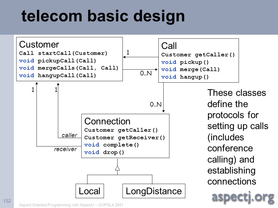 Aspect-Oriented Programming with AspectJ -- OOPSLA 2001 152 telecom basic design Customer Call startCall(Customer) void pickupCall(Call) void mergeCal