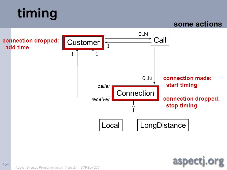 Aspect-Oriented Programming with AspectJ -- OOPSLA 2001 154 timing connection made: start timing connection dropped: stop timing connection dropped: a