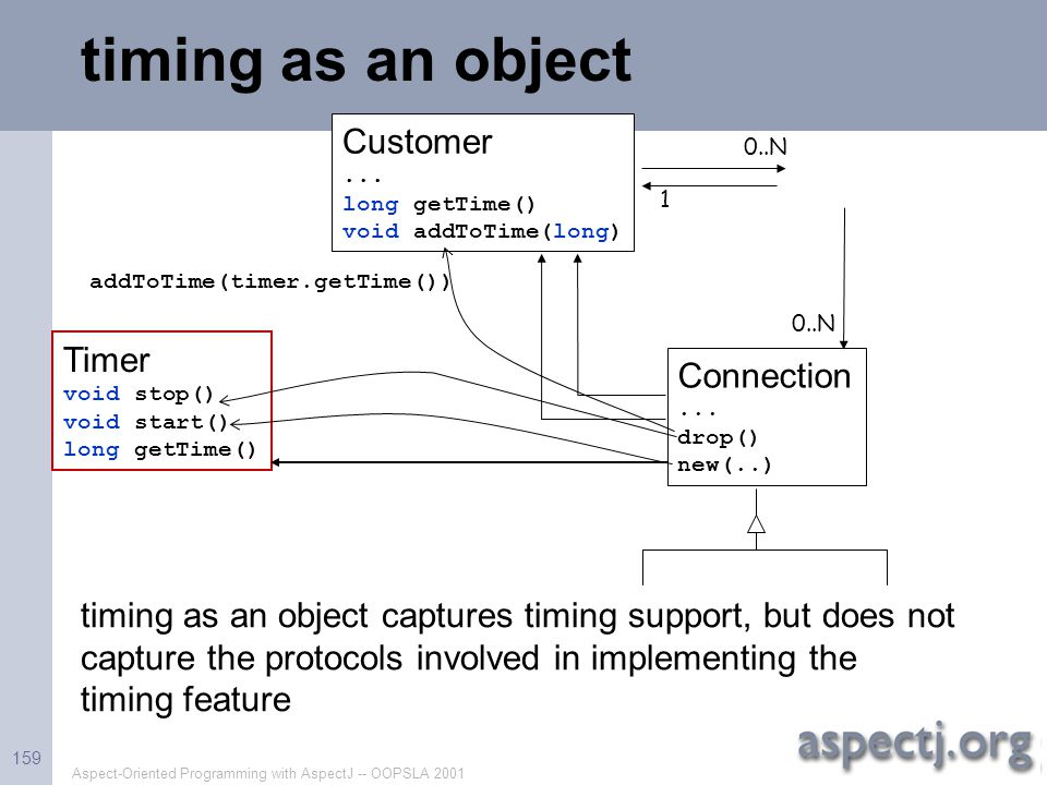 Aspect-Oriented Programming with AspectJ -- OOPSLA 2001 159 timing as an object Timer void stop() void start() long getTime() Customer... long getTime