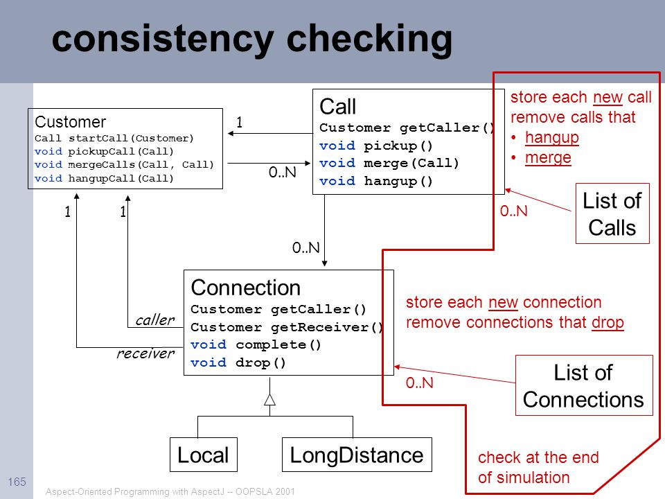 Aspect-Oriented Programming with AspectJ -- OOPSLA 2001 165 consistency checking Customer Call startCall(Customer) void pickupCall(Call) void mergeCal