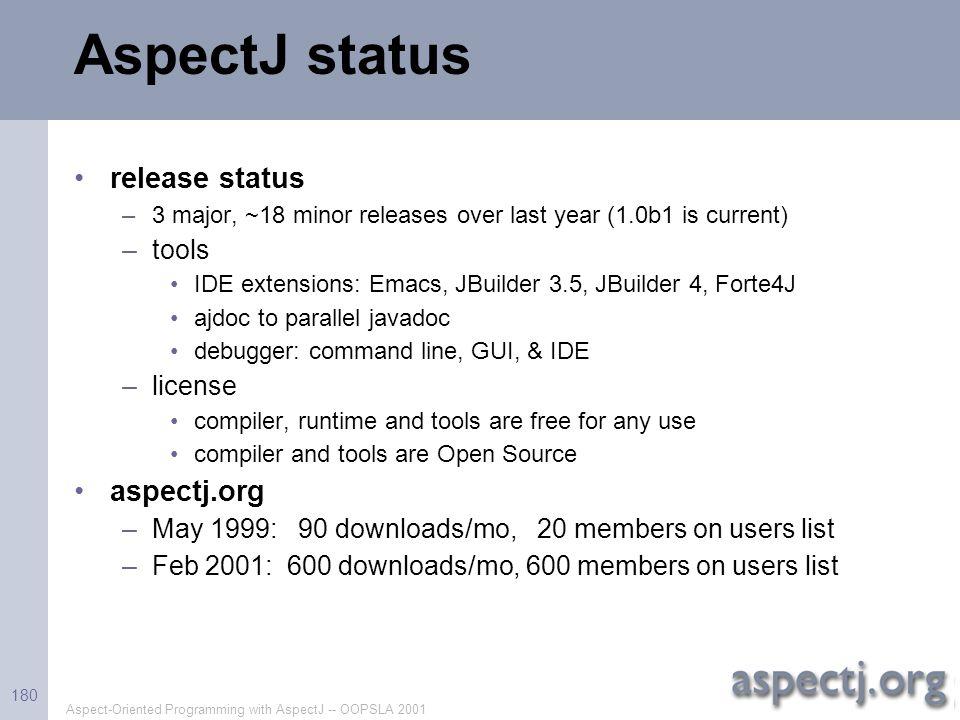 Aspect-Oriented Programming with AspectJ -- OOPSLA 2001 180 AspectJ status release status –3 major, ~18 minor releases over last year (1.0b1 is curren