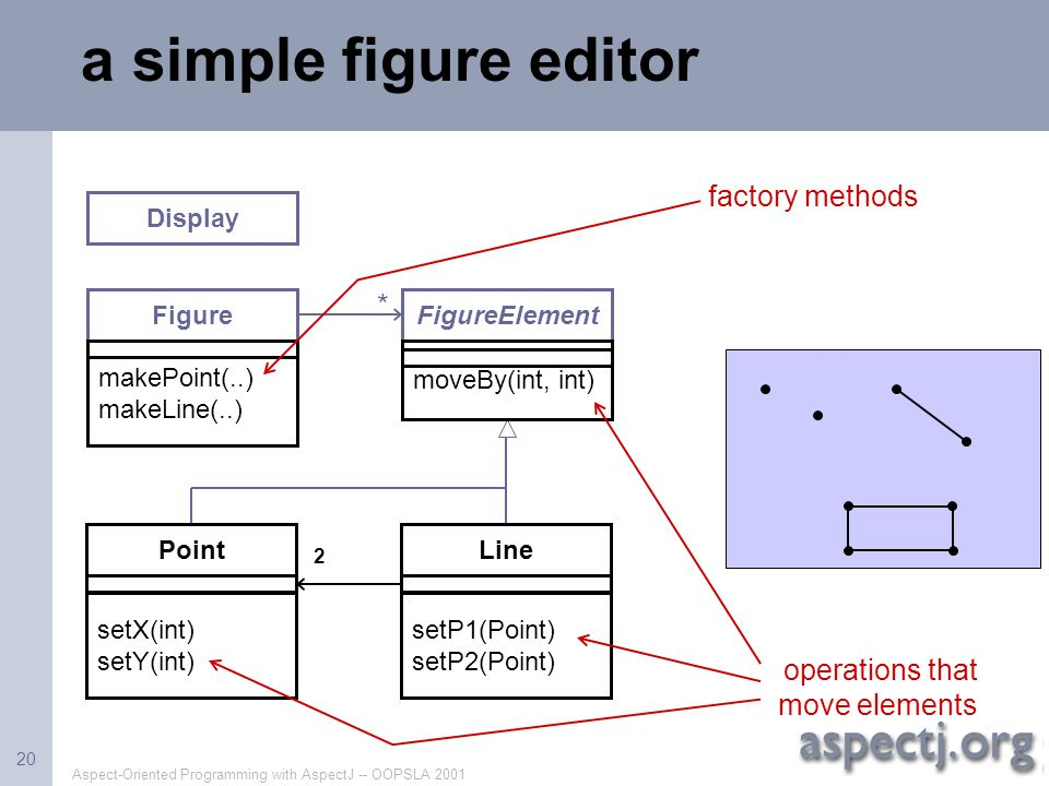 Aspect-Oriented Programming with AspectJ -- OOPSLA 2001 20 a simple figure editor FigureElement Display Point setX(int) setY(int) Line setP1(Point) se