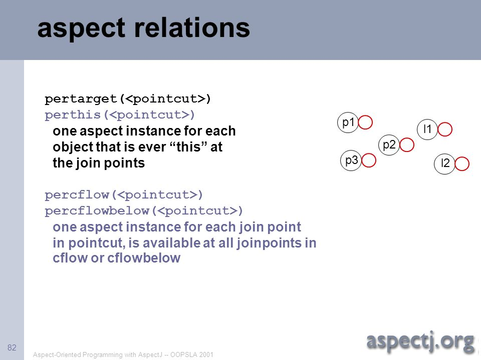 """Aspect-Oriented Programming with AspectJ -- OOPSLA 2001 82 aspect relations pertarget( ) perthis( ) one aspect instance for each object that is ever """""""