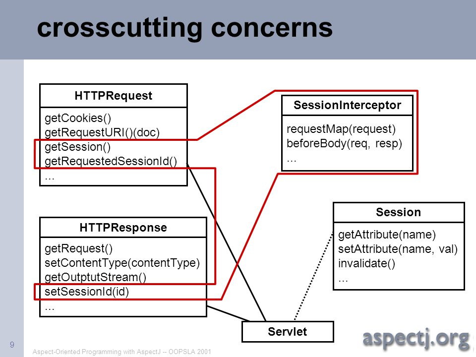 Aspect-Oriented Programming with AspectJ -- OOPSLA 2001 9 crosscutting concerns HTTPRequest Session HTTPResponse Servlet getCookies() getRequestURI()(