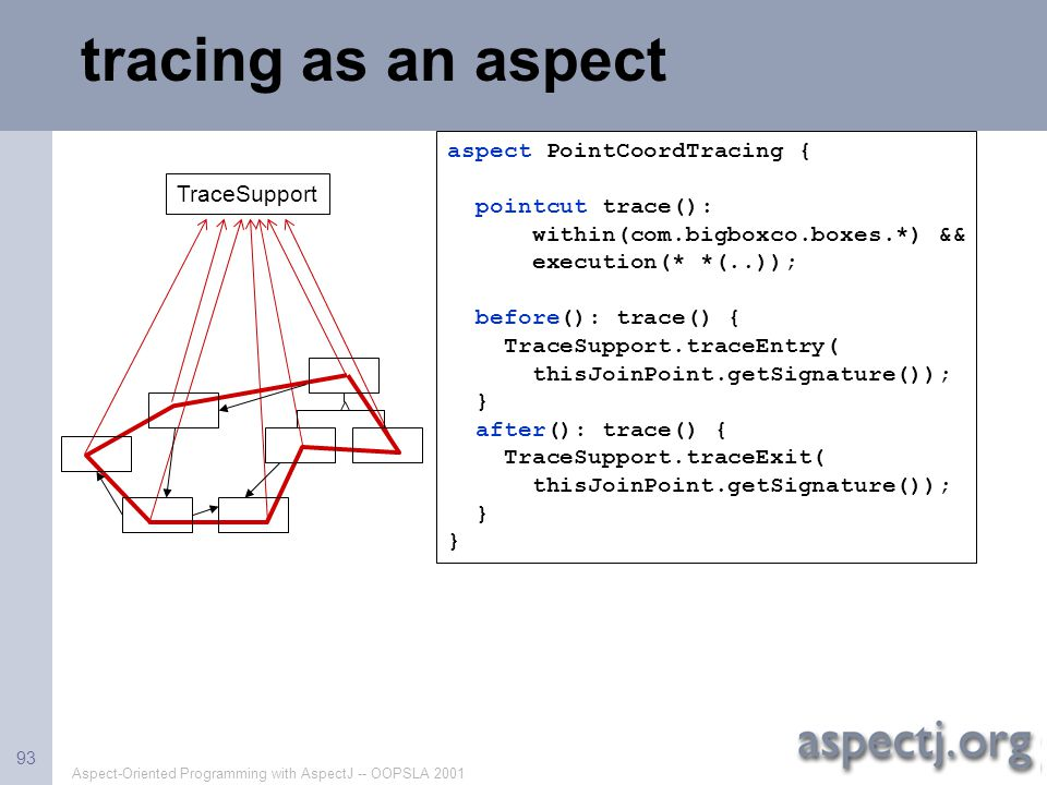 Aspect-Oriented Programming with AspectJ -- OOPSLA 2001 93 tracing as an aspect aspect PointCoordTracing { pointcut trace(): within(com.bigboxco.boxes