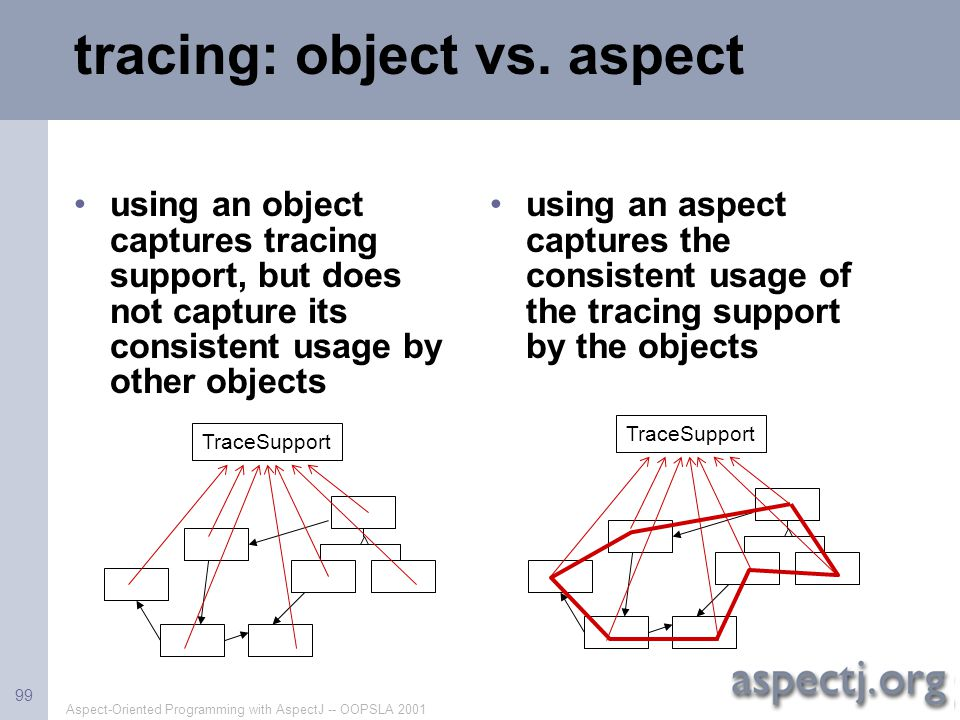 Aspect-Oriented Programming with AspectJ -- OOPSLA 2001 99 tracing: object vs. aspect using an object captures tracing support, but does not capture i