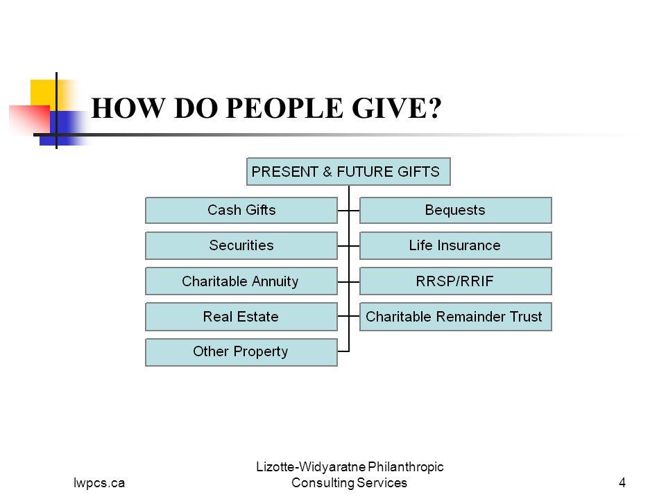 lwpcs.ca Lizotte-Widyaratne Philanthropic Consulting Services4 HOW DO PEOPLE GIVE