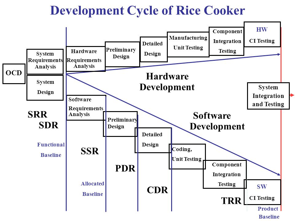 System Requirements Analysis System Design Software Requirements Analysis Preliminary Design Detailed Design Coding, Unit Testing Component Integration Testing Hardware Development Functional Baseline Allocated Baseline HW CI Testing Software Development SRR SDR SSR PDR CDR TRR System Integration and Testing Development Cycle of Rice Cooker OCD Product Baseline SW CI Testing Component Integration Testing Manufacturing Unit Testing Hardware Requirements Analysis Preliminary Design Detailed Design
