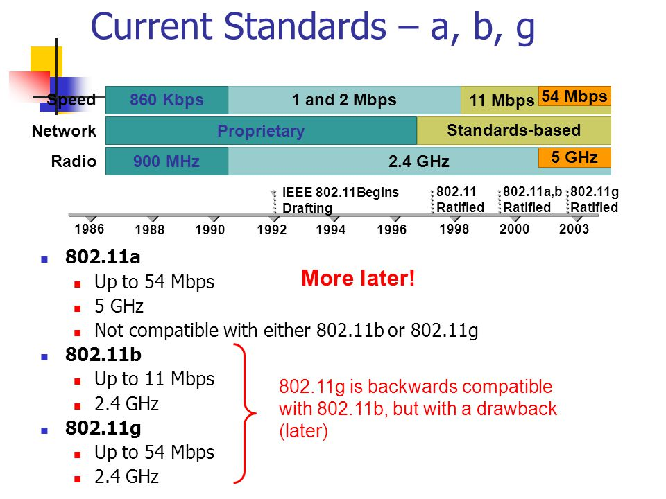 Current Standards – a, b, g 802.11a Up to 54 Mbps 5 GHz Not compatible with either 802.11b or 802.11g 802.11b Up to 11 Mbps 2.4 GHz 802.11g Up to 54 Mbps 2.4 GHz 860 Kbps 900 MHz 1 and 2 Mbps 2.4 GHz Proprietary 802.11 Ratified 802.11a,b Ratified 1986 19881990199219941996 199820002003 1 and 2 Mbps2.4 GHz11 Mbps 54 Mbps Standards-based 5 GHz Radio Network Speed  IEEE 802.11Begins Drafting 802.11g is backwards compatible with 802.11b, but with a drawback (later) 802.11g Ratified More later!