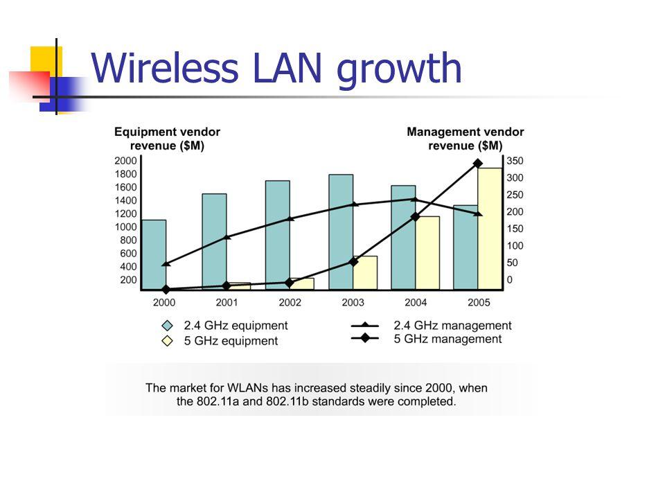 Wireless LAN growth