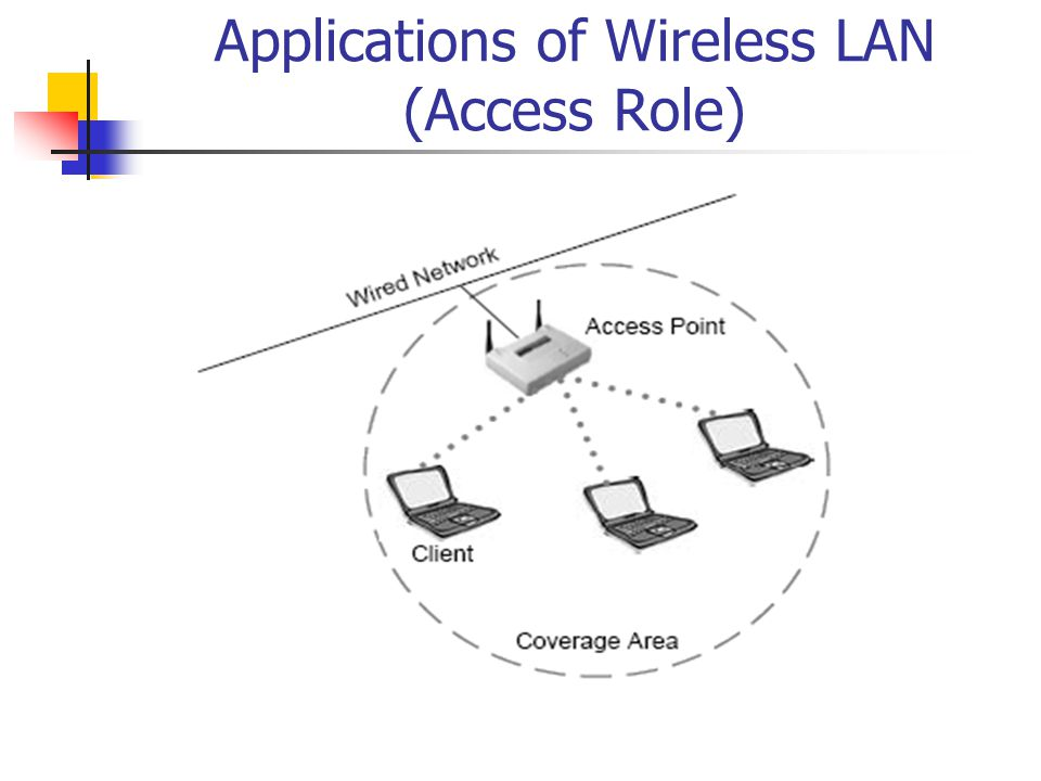 Applications of Wireless LAN (Access Role)