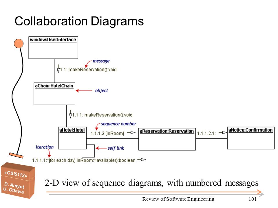 «CSI5112» D. Amyot U. Ottawa Review of Software Engineering101 Collaboration Diagrams 2-D view of sequence diagrams, with numbered messages