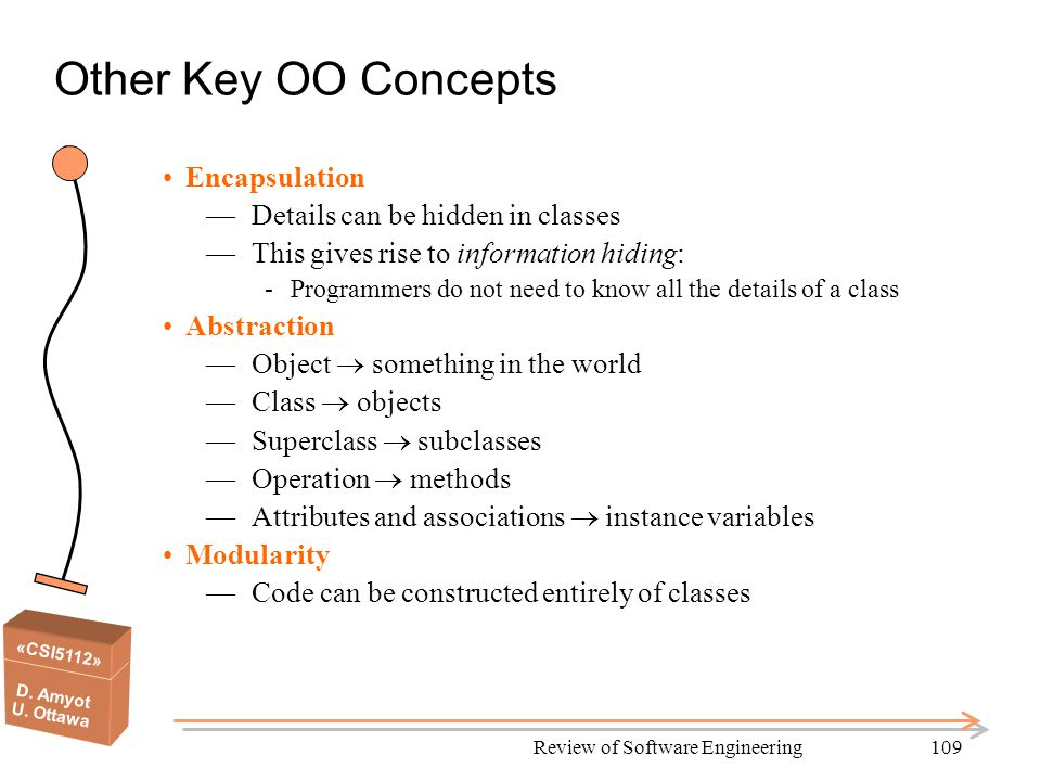 «CSI5112» D. Amyot U. Ottawa Review of Software Engineering109 Other Key OO Concepts Encapsulation —Details can be hidden in classes —This gives rise
