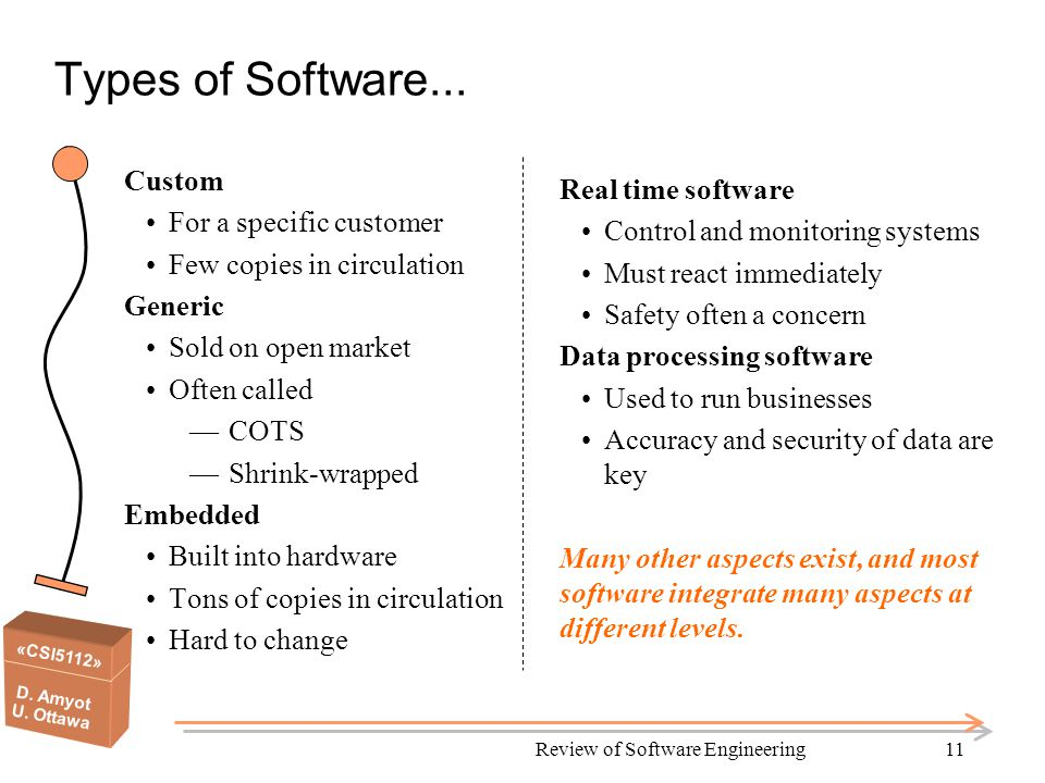 «CSI5112» D. Amyot U. Ottawa Review of Software Engineering11 Types of Software...