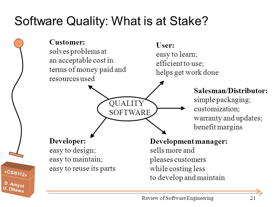 «CSI5112» D. Amyot U. Ottawa Review of Software Engineering21 Software Quality: What is at Stake.