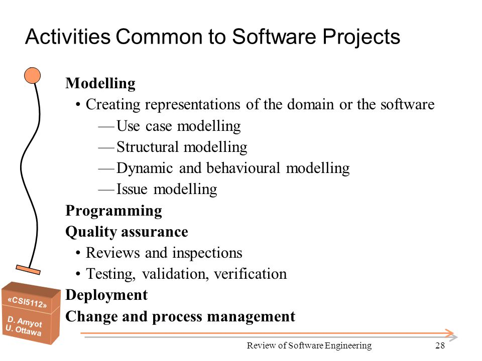 «CSI5112» D. Amyot U. Ottawa Review of Software Engineering28 Activities Common to Software Projects Modelling Creating representations of the domain