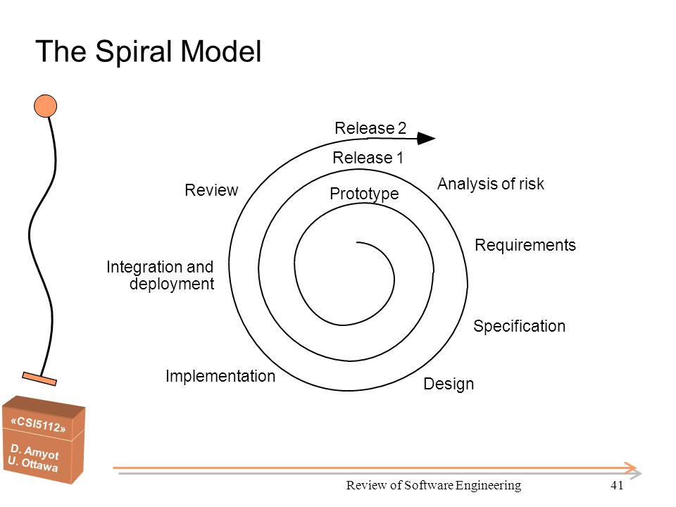 «CSI5112» D. Amyot U. Ottawa Review of Software Engineering41 The Spiral Model Requirements Specification Design Implementation Prototype Release 1 Re