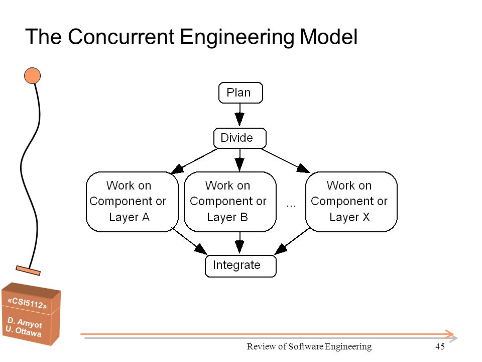 «CSI5112» D. Amyot U. Ottawa Review of Software Engineering45 The Concurrent Engineering Model