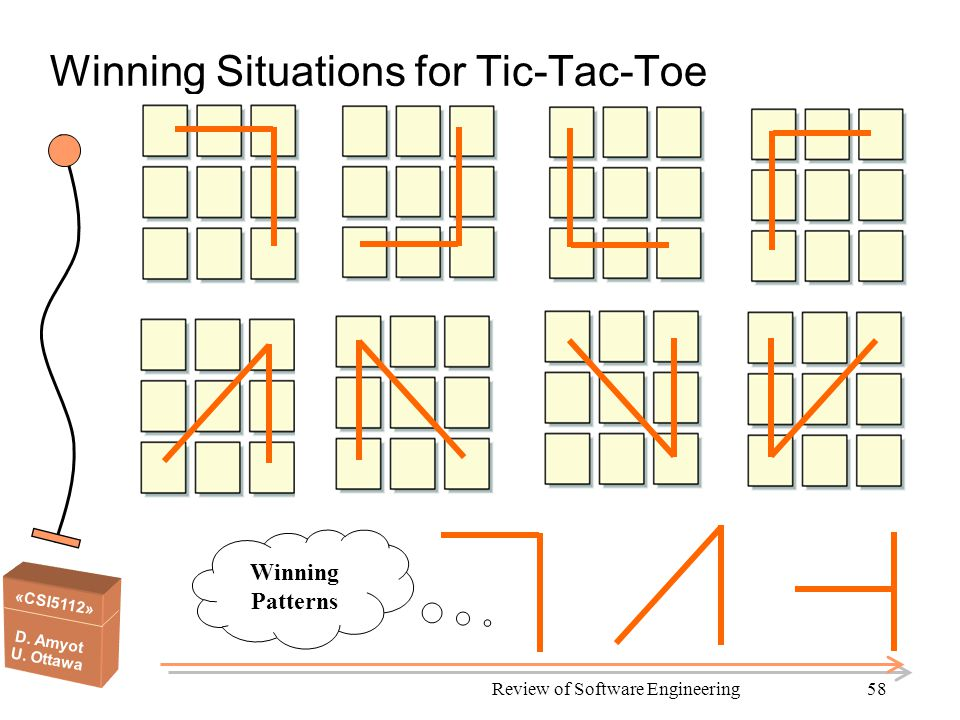 «CSI5112» D. Amyot U. Ottawa Review of Software Engineering58 Winning Situations for Tic-Tac-Toe Winning Patterns