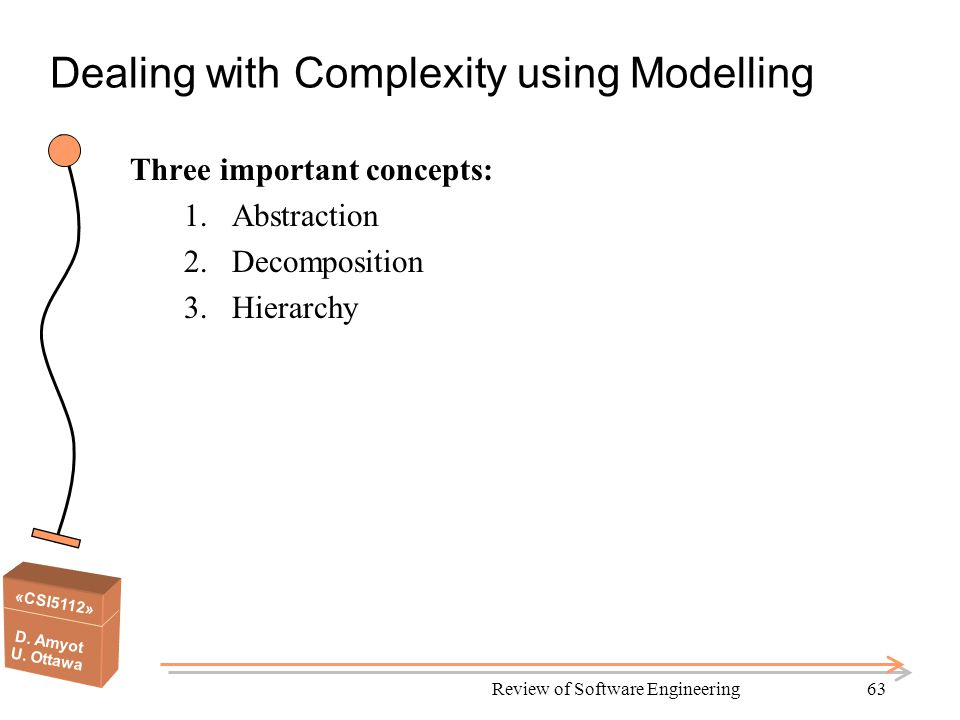 «CSI5112» D. Amyot U. Ottawa Review of Software Engineering63 Dealing with Complexity using Modelling Three important concepts: 1.Abstraction 2.Decomp