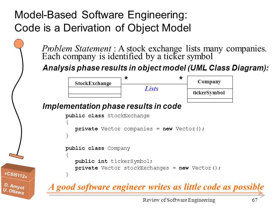 «CSI5112» D. Amyot U. Ottawa Review of Software Engineering67 Model-Based Software Engineering: Code is a Derivation of Object Model Problem Statement