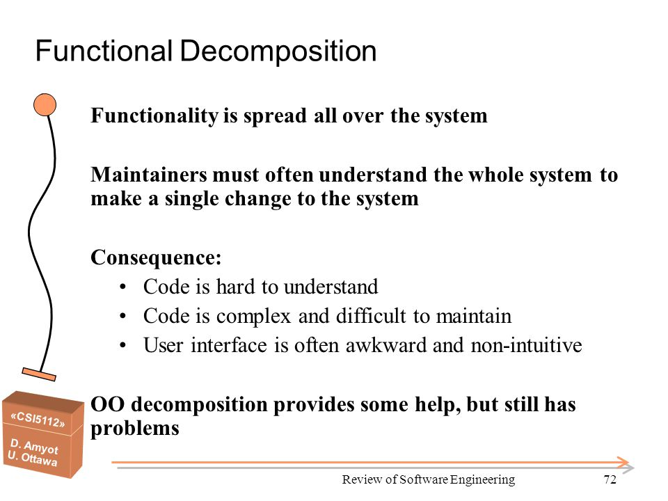 «CSI5112» D. Amyot U. Ottawa Review of Software Engineering72 Functional Decomposition Functionality is spread all over the system Maintainers must of
