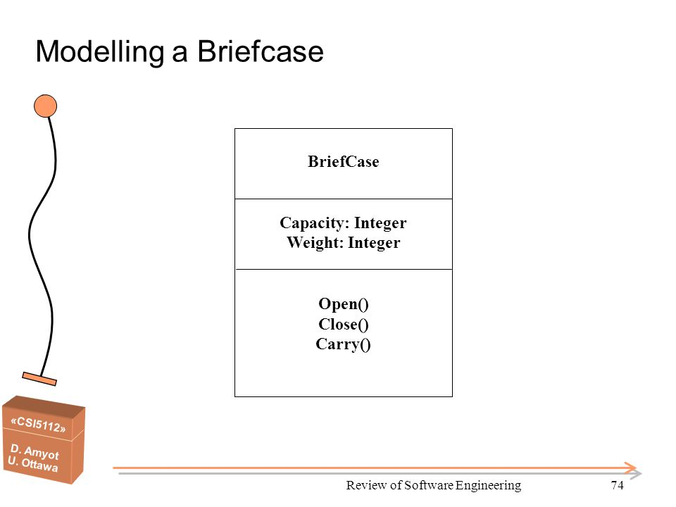 «CSI5112» D. Amyot U. Ottawa Review of Software Engineering74 Modelling a Briefcase BriefCase Capacity: Integer Weight: Integer Open() Close() Carry()