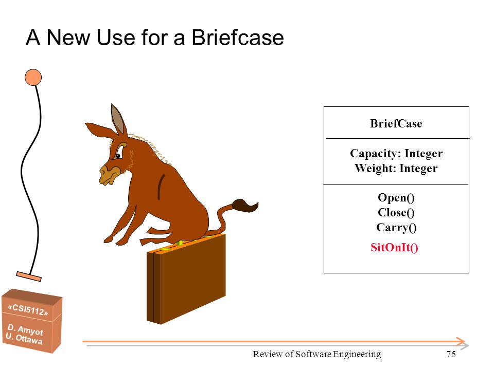 «CSI5112» D. Amyot U. Ottawa Review of Software Engineering75 A New Use for a Briefcase BriefCase Capacity: Integer Weight: Integer Open() Close() Car