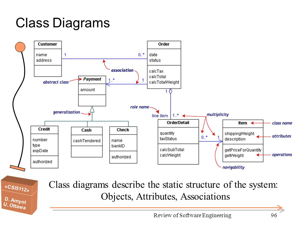 «CSI5112» D. Amyot U. Ottawa Review of Software Engineering96 Class Diagrams Class diagrams describe the static structure of the system: Objects, Attr
