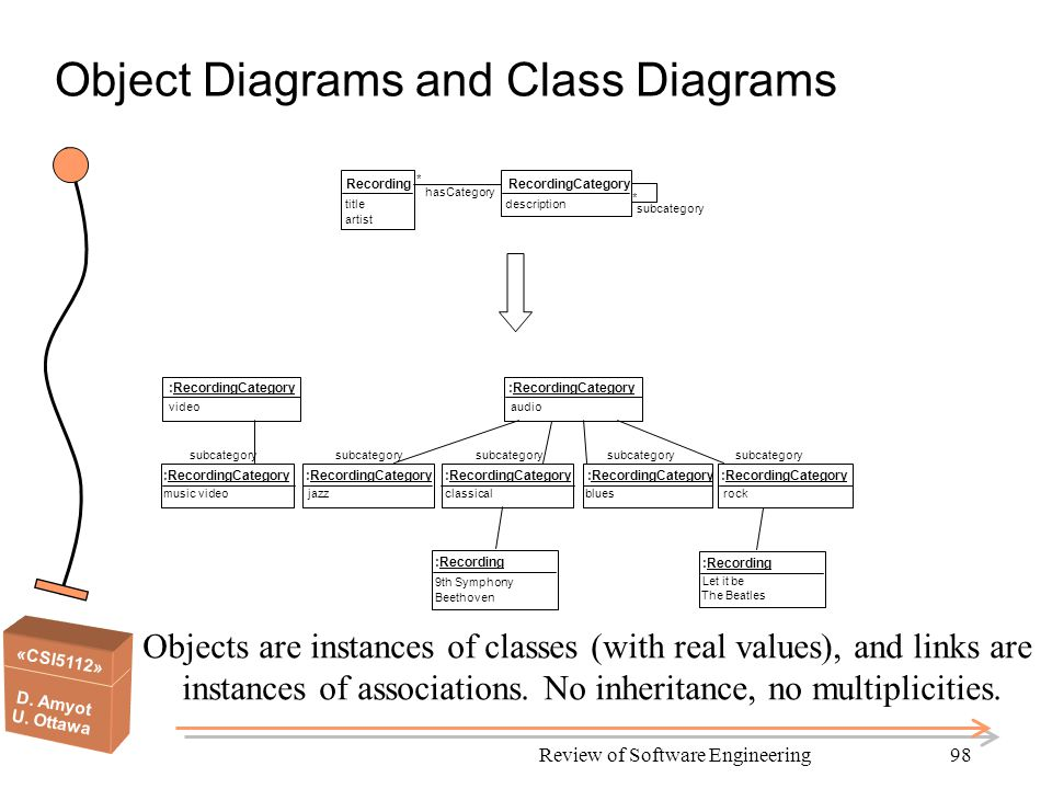 «CSI5112» D. Amyot U. Ottawa Review of Software Engineering98 Object Diagrams and Class Diagrams RecordingCategory * subcategory description Recording