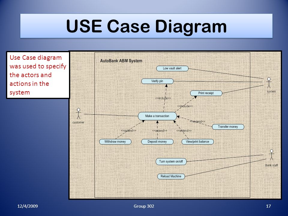 USE Case Diagram Use Case diagram was used to specify the actors and actions in the system 12/4/200917Group 302