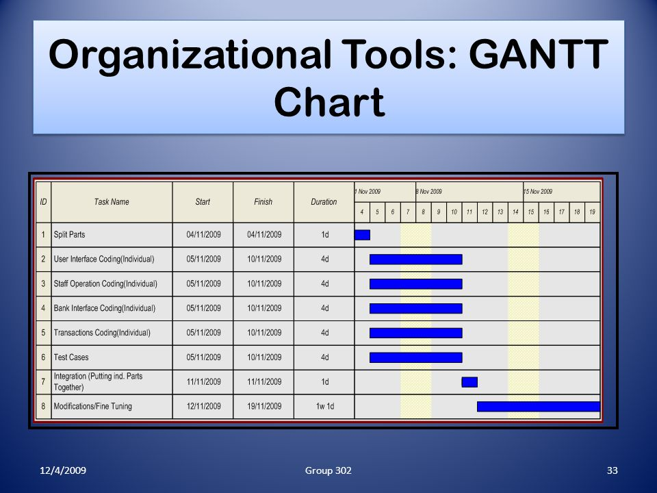 Organizational Tools: GANTT Chart 12/4/200933Group 302